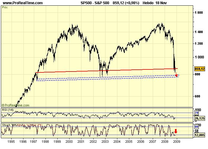 S&P 500 W 19 11 08