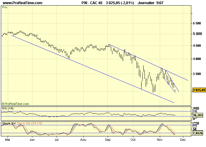 CAC 40 D 20 11 08