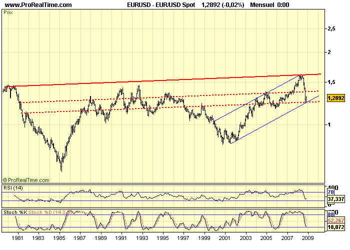 EUR_USD M 28 11 08