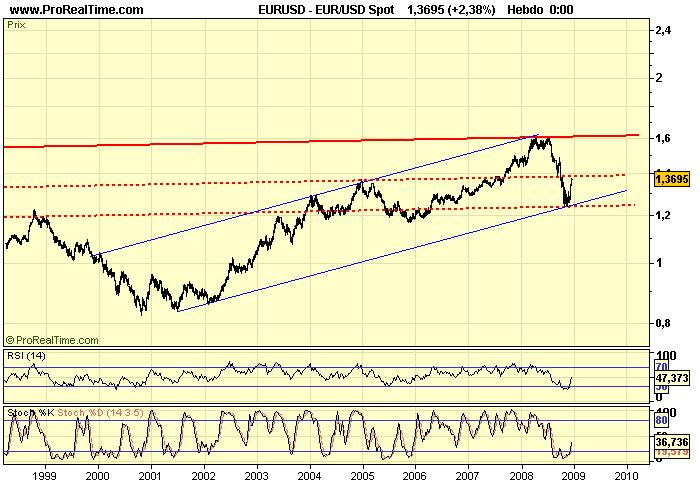 EUR_USD W 16 12 08