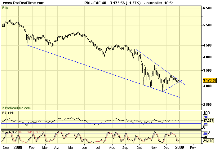 CAC 40 D 30 12 08