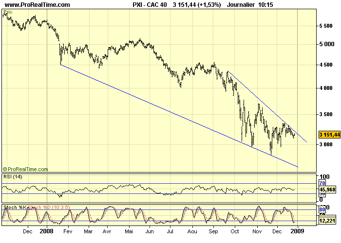 CAC 40 D 29 12 08