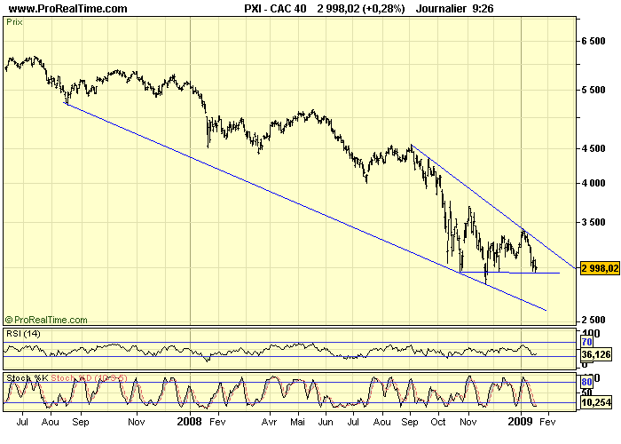 CAC 40 D 20 01 09