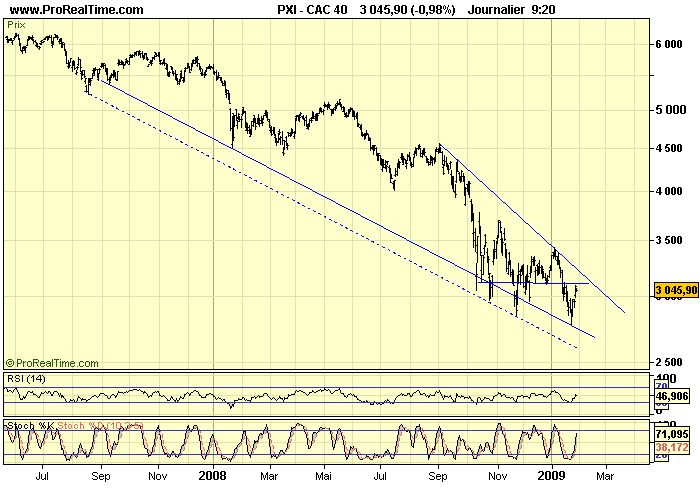 CAC 40 D 29 01 09