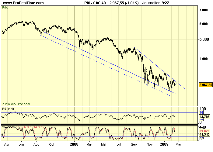 CAC 40 D 16 02 09