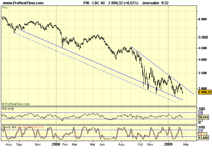 CAC 40 D 18 02 09