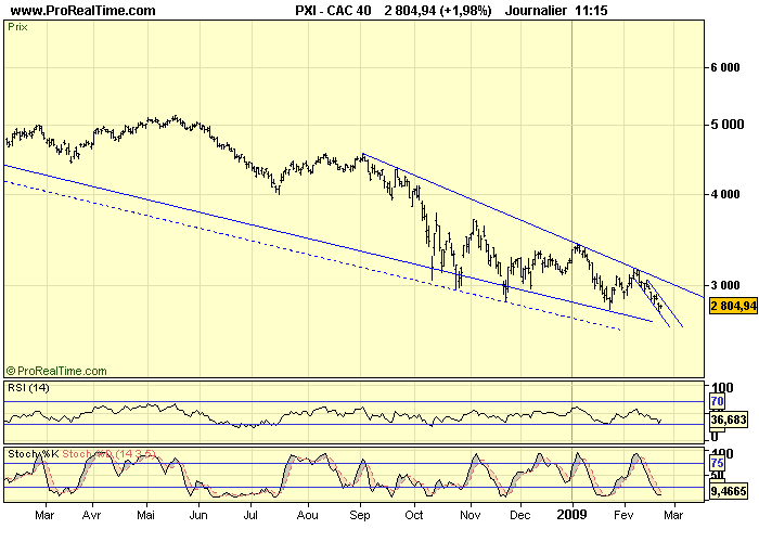CAC 40 D 23 02 09