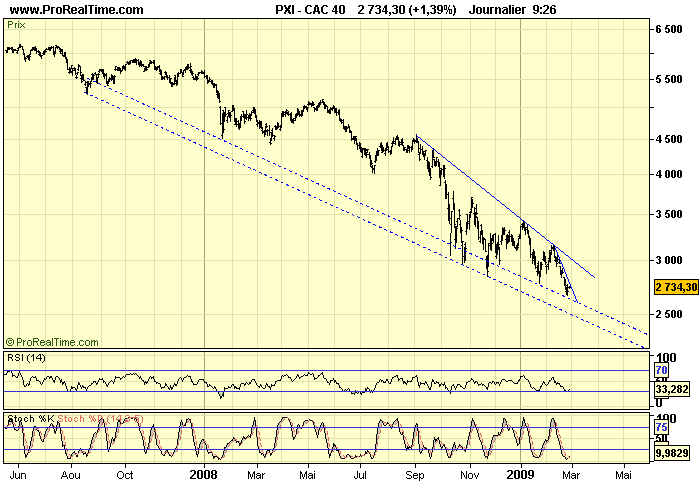 CAC 40 D 26 02 09