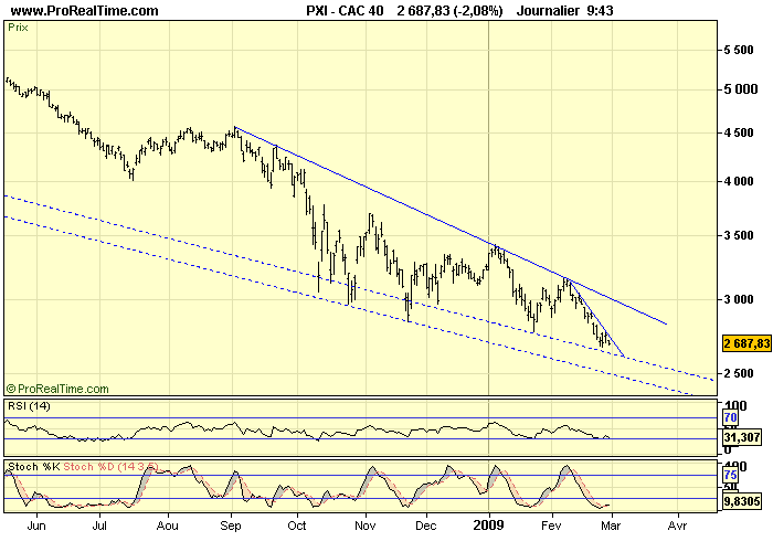 CAC 40 D 27 02 09