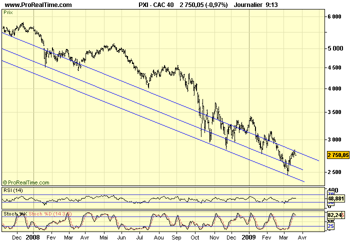 CAC 40 D 20 03 09