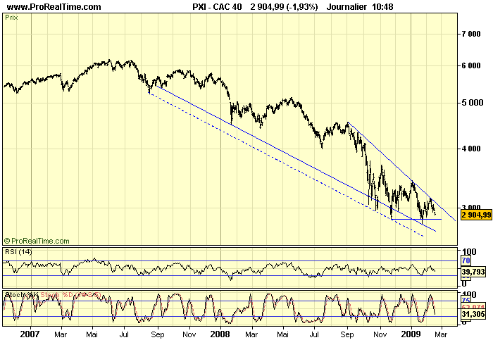CAC 40 D 17 02 09