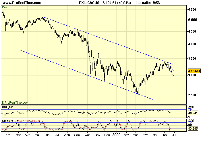 CAC 40 D 23 06 09