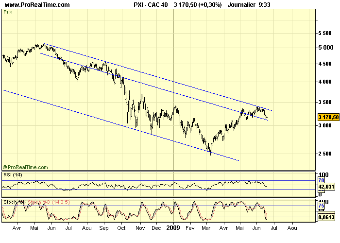 CAC 40 D 18 06 09
