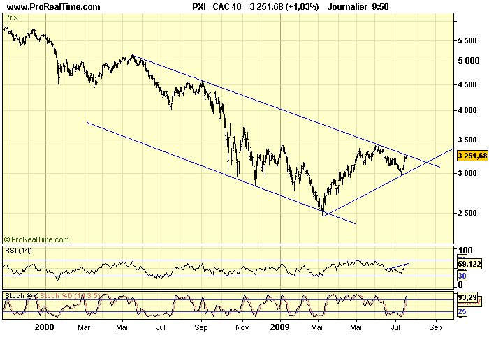 CAC 40 D 20 07 09