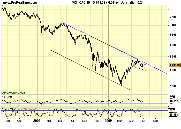 CAC 40 D 30 06 09
