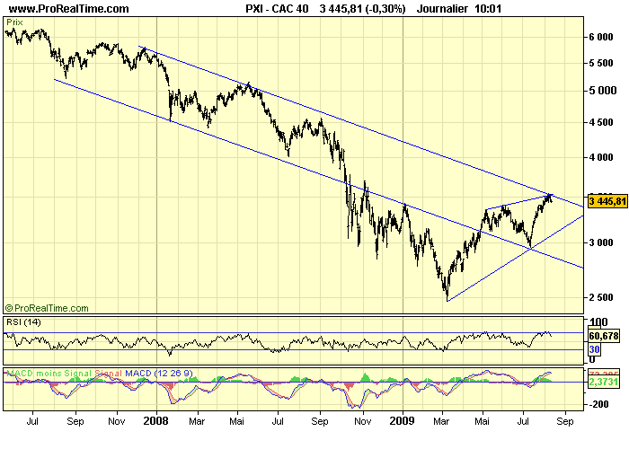 CAC 40 D 12 08 09