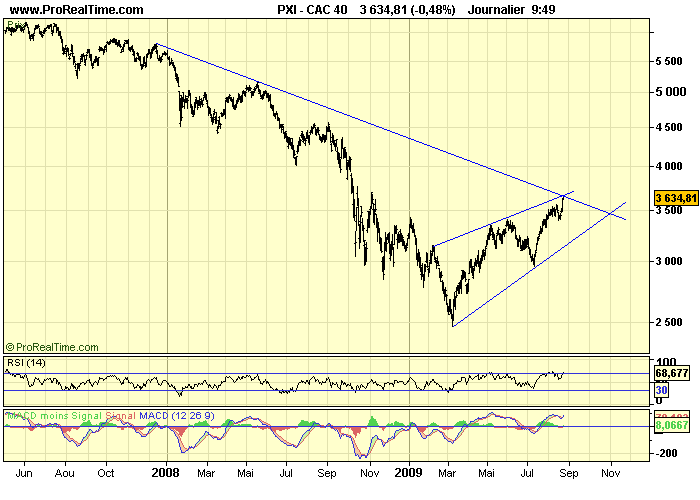CAC 40 D 25 08 09