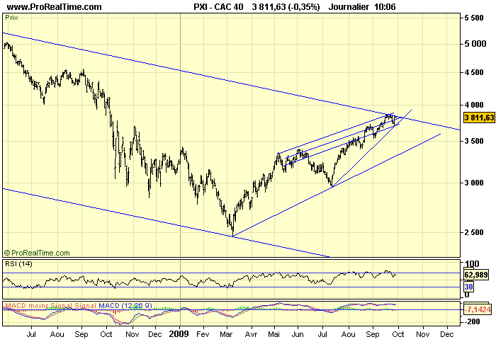 CAC 40 D 29 09 09