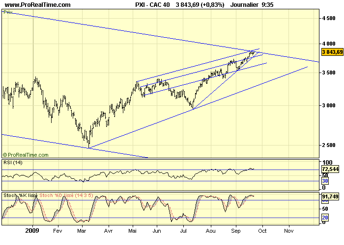 CAC 40 D 22 09 09