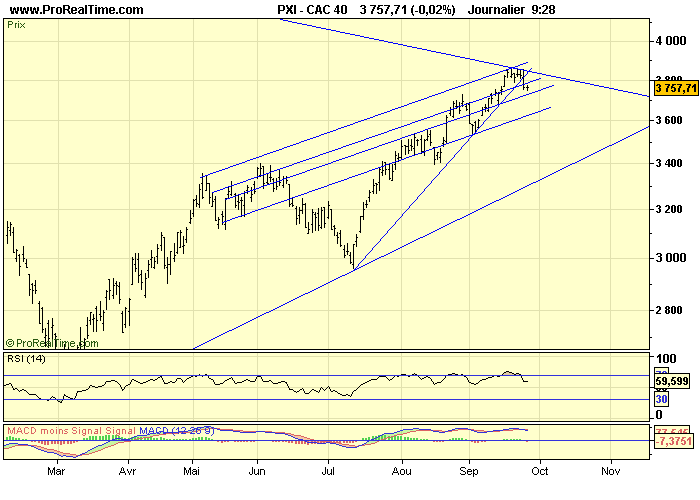 CAC 40 D 25 09 09