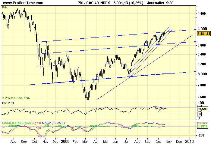 CAC 40 D 21 10 09