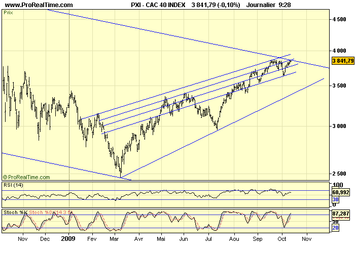 CAC 40 D 13 10 09