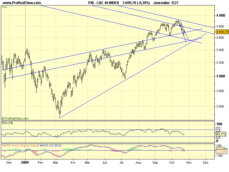 CAC 40 D 30 10 09