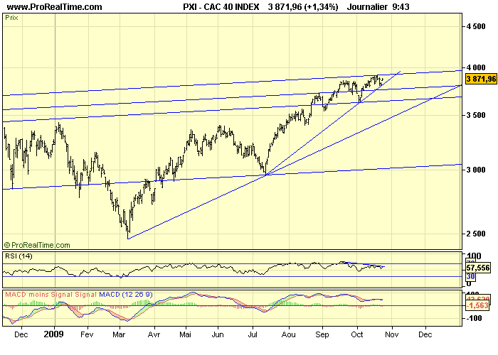 CAC 40 D 23 10 09