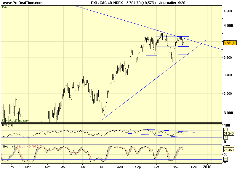 CAC 40 D 20 11 09
