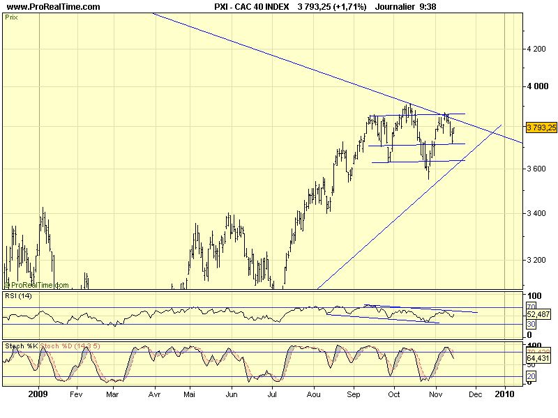 CAC 40 D 23 11 09