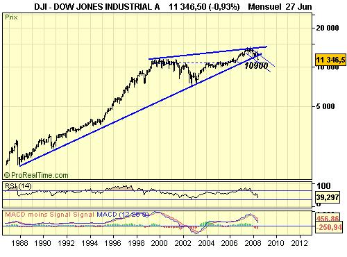 Dow_m_30_06_08