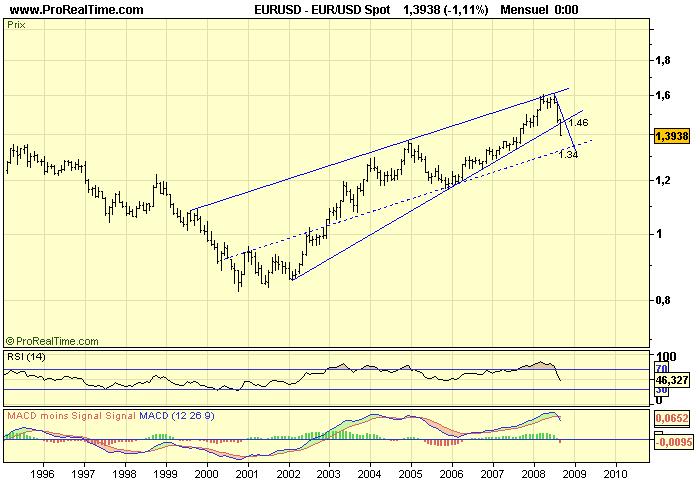 Eur_usd_m_11_09_08