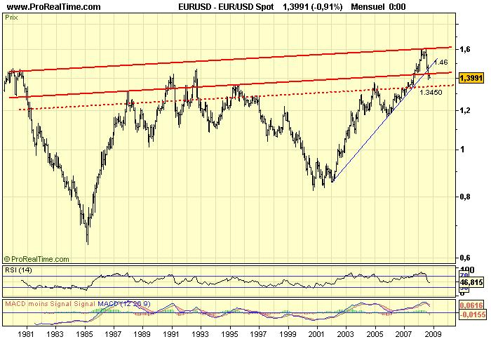 Eur_usd_m_02_10_08
